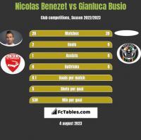 Nicolas Benezet vs Gianluca Busio h2h player stats