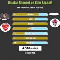 Nicolas Benezet vs Cole Bassett h2h player stats