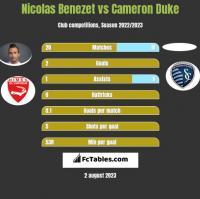 Nicolas Benezet vs Cameron Duke h2h player stats