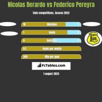 Nicolas Berardo vs Federico Pereyra h2h player stats