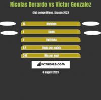 Nicolas Berardo vs Victor Gonzalez h2h player stats