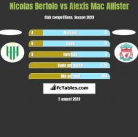 Nicolas Bertolo vs Alexis Mac Allister h2h player stats