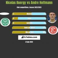 Nicolas Buergy vs Andre Hoffmann h2h player stats