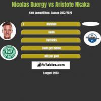 Nicolas Buergy vs Aristote Nkaka h2h player stats