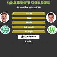 Nicolas Buergy vs Cedric Zesiger h2h player stats