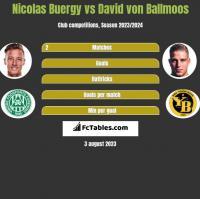 Nicolas Buergy vs David von Ballmoos h2h player stats