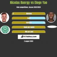 Nicolas Buergy vs Eloge Yao h2h player stats