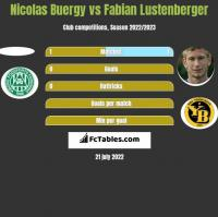 Nicolas Buergy vs Fabian Lustenberger h2h player stats