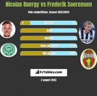 Nicolas Buergy vs Frederik Soerensen h2h player stats