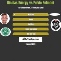 Nicolas Buergy vs Fulvio Sulmoni h2h player stats