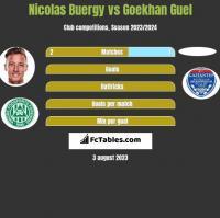 Nicolas Buergy vs Goekhan Guel h2h player stats