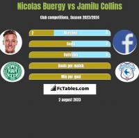 Nicolas Buergy vs Jamilu Collins h2h player stats