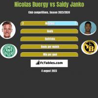 Nicolas Buergy vs Saidy Janko h2h player stats