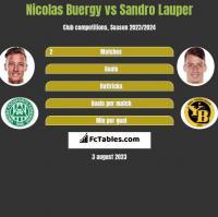 Nicolas Buergy vs Sandro Lauper h2h player stats