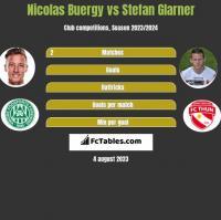 Nicolas Buergy vs Stefan Glarner h2h player stats