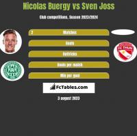 Nicolas Buergy vs Sven Joss h2h player stats