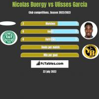 Nicolas Buergy vs Ulisses Garcia h2h player stats