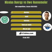 Nicolas Buergy vs Uwe Huenemeier h2h player stats