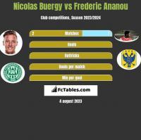 Nicolas Buergy vs Frederic Ananou h2h player stats