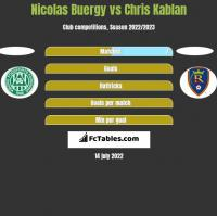 Nicolas Buergy vs Chris Kablan h2h player stats