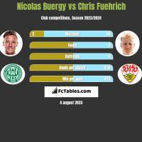 Nicolas Buergy vs Chris Fuehrich h2h player stats