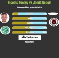 Nicolas Buergy vs Jamil Siebert h2h player stats