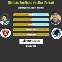 Nicolas Burdisso vs Alex Ferrari h2h player stats