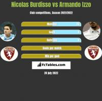 Nicolas Burdisso vs Armando Izzo h2h player stats