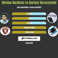 Nicolas Burdisso vs Bartosz Bereszynski h2h player stats