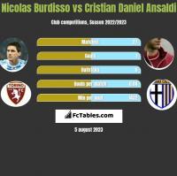Nicolas Burdisso vs Cristian Daniel Ansaldi h2h player stats