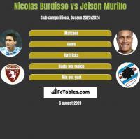 Nicolas Burdisso vs Jeison Murillo h2h player stats