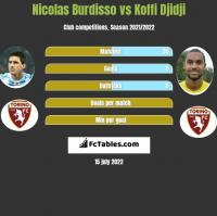 Nicolas Burdisso vs Koffi Djidji h2h player stats