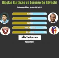 Nicolas Burdisso vs Lorenzo De Silvestri h2h player stats
