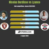 Nicolas Burdisso vs Lyanco h2h player stats