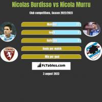 Nicolas Burdisso vs Nicola Murru h2h player stats