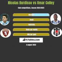 Nicolas Burdisso vs Omar Colley h2h player stats