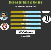 Nicolas Burdisso vs Gleison h2h player stats