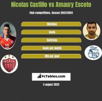 Nicolas Castillo vs Amaury Escoto h2h player stats
