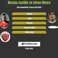 Nicolas Castillo vs Edson Rivera h2h player stats
