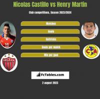 Nicolas Castillo vs Henry Martin h2h player stats