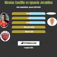 Nicolas Castillo vs Ignacio Jeraldino h2h player stats