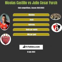 Nicolas Castillo vs Julio Cesar Furch h2h player stats