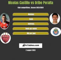 Nicolas Castillo vs Oribe Peralta h2h player stats