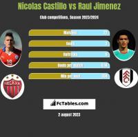 Nicolas Castillo vs Raul Jimenez h2h player stats