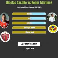 Nicolas Castillo vs Roger Martinez h2h player stats