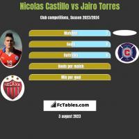 Nicolas Castillo vs Jairo Torres h2h player stats