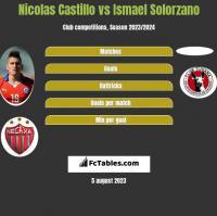 Nicolas Castillo vs Ismael Solorzano h2h player stats