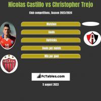 Nicolas Castillo vs Christopher Trejo h2h player stats