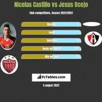 Nicolas Castillo vs Jesus Ocejo h2h player stats