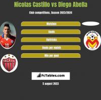 Nicolas Castillo vs Diego Abella h2h player stats